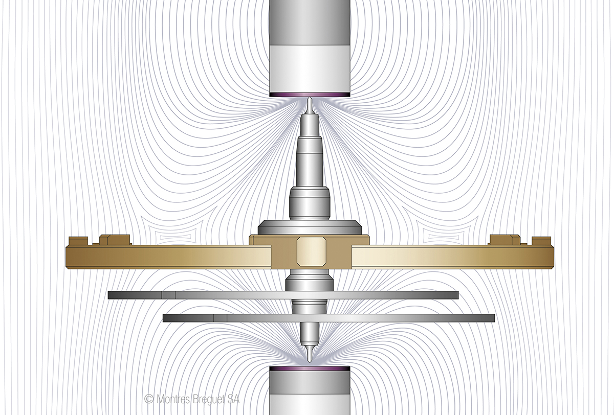 Diagram of the magnetic pivot
